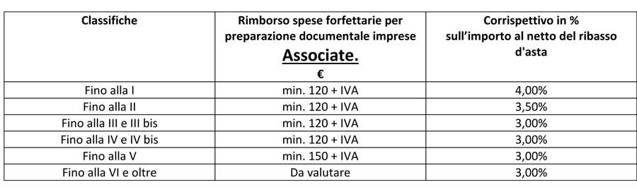 Tabella-per-il-servizio-di-Avvalimento-Brescia-Valcamonica-Valtellina